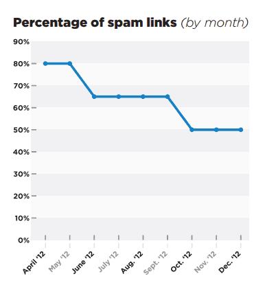Wikimotive Spam Links